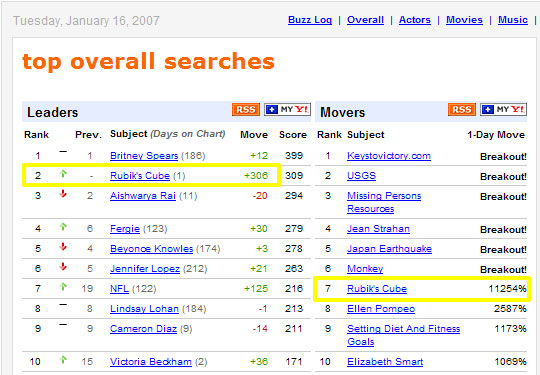 Rubik's Cube ranks very highly on Yahoo searches